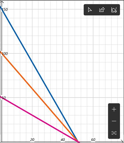 Fuel Graph