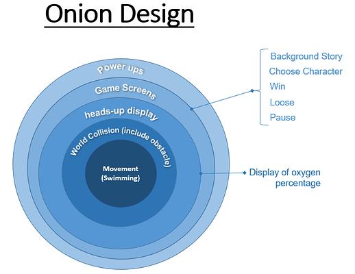 Onion Design