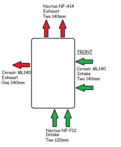 Fan configuration1
