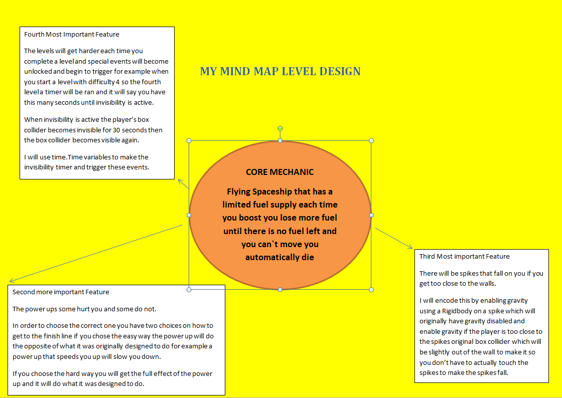 MY MIND MAP LEVEL DESIGN